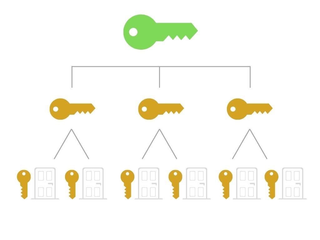 schéma organigramme de clés Blondeau